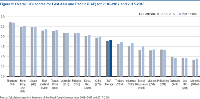 Overall GCI scores for East Asia Pacific