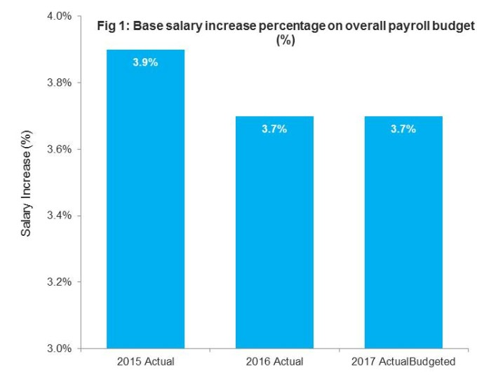 Singapore salary increases consistent in 2017 amidst