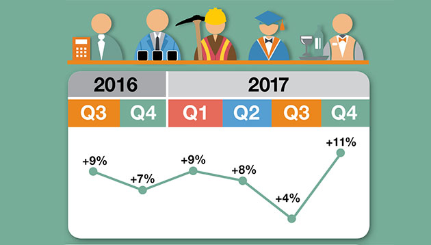 ManpowerGroup Employment Outlook Survey lead image