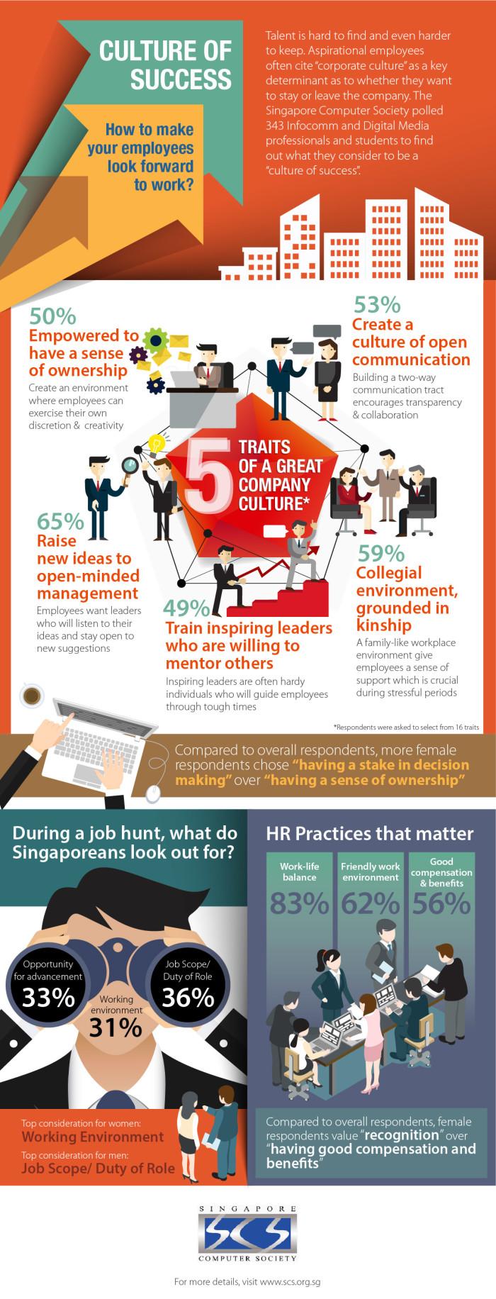 SCS Culture Success infographic