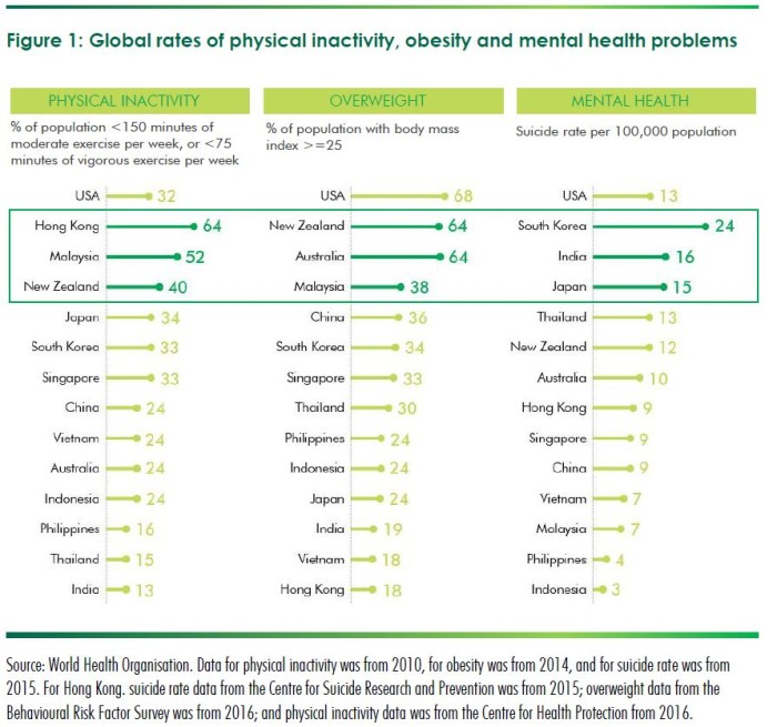 global rates of physical inactivity