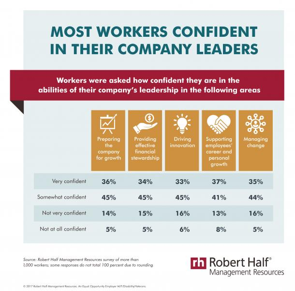 workers-confident-in-leadership-infographic-MR-09-13-17