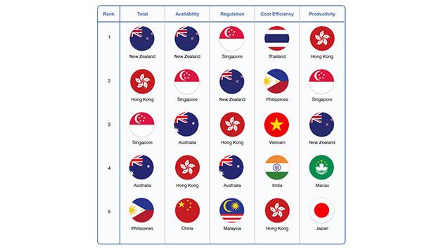 ManpowerGroup regional rankings