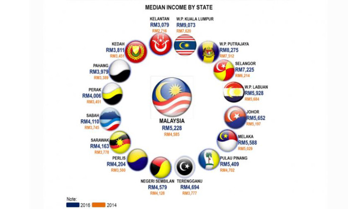 DOSM income by state
