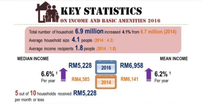 DOSM_median income 1