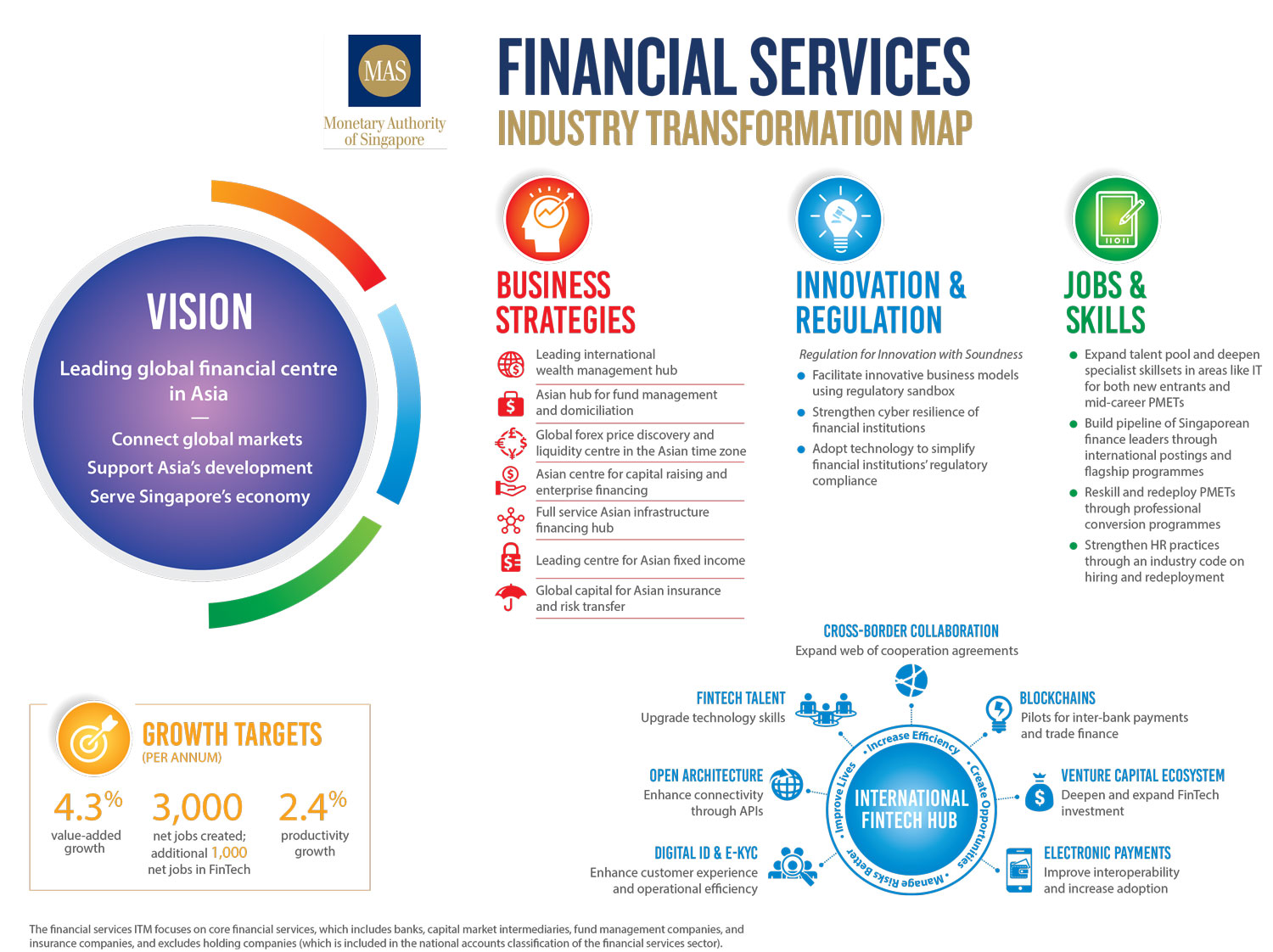 MAS Financial Services ITM Infographic