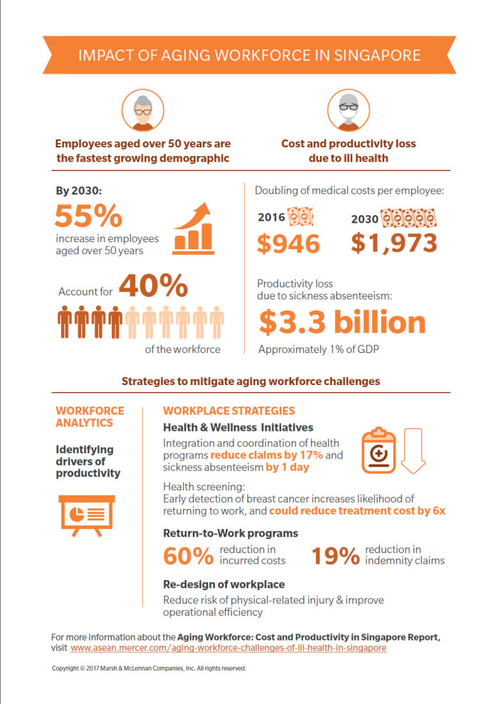 Mercer ageing workforce infographic