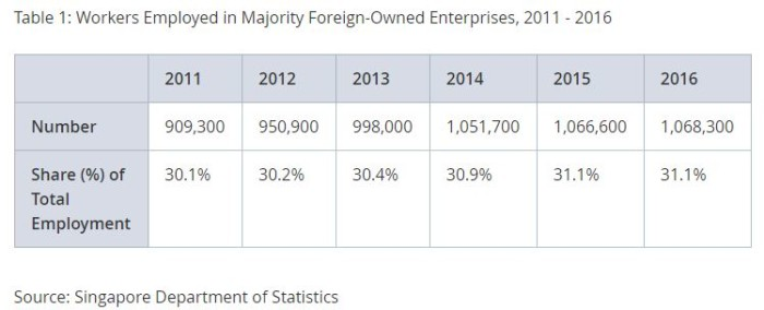 number of workers employed in majority foreign owned enterprises