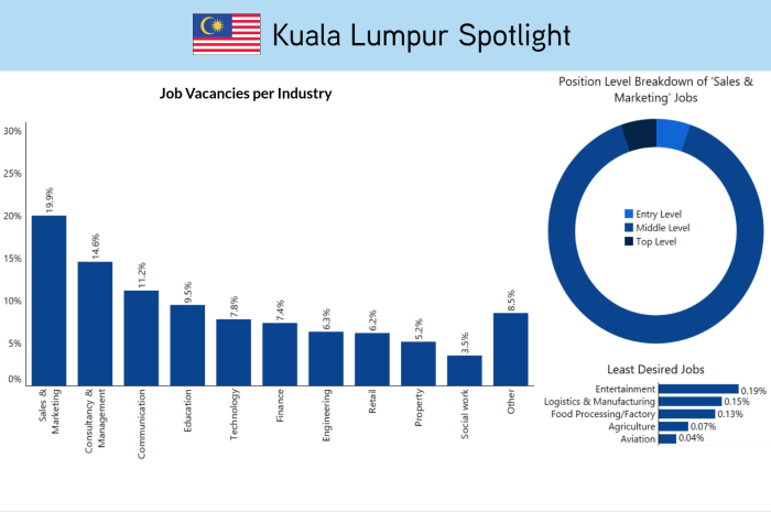 ExpatFinder KL job opportunities