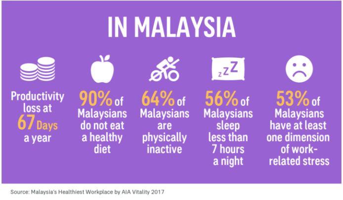 AIA Vitality Malaysia Results