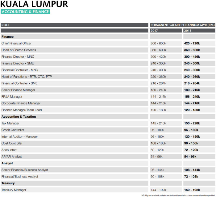 Malaysia salary trends for 2018 | Human Resources Online