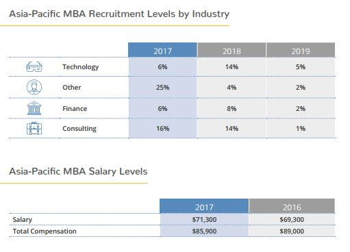 MBA_job functions