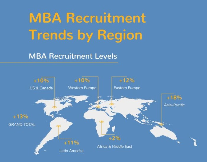 MBA_recruitment trends