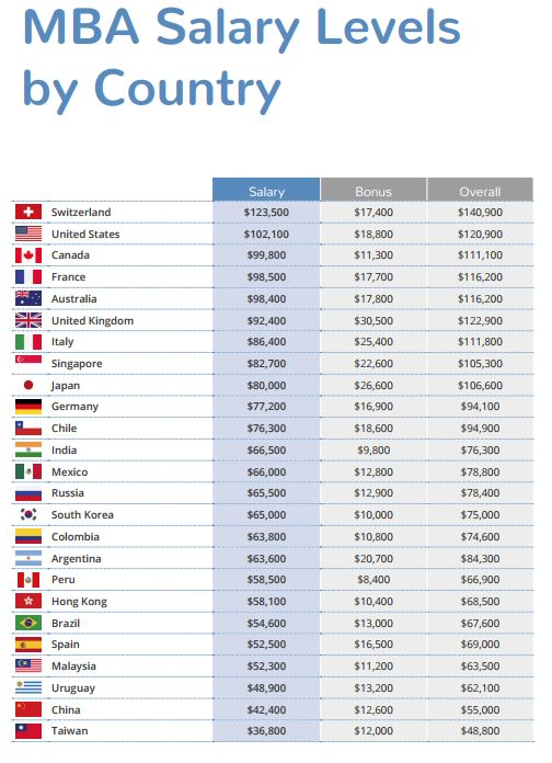 MBA_salary levels by country