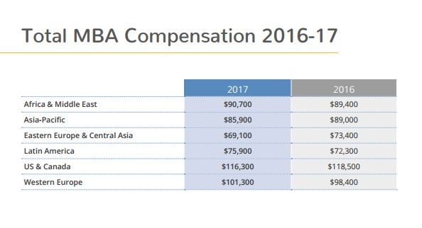 MBA_total compensation
