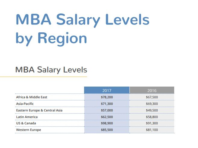 MDA_salary levels by region