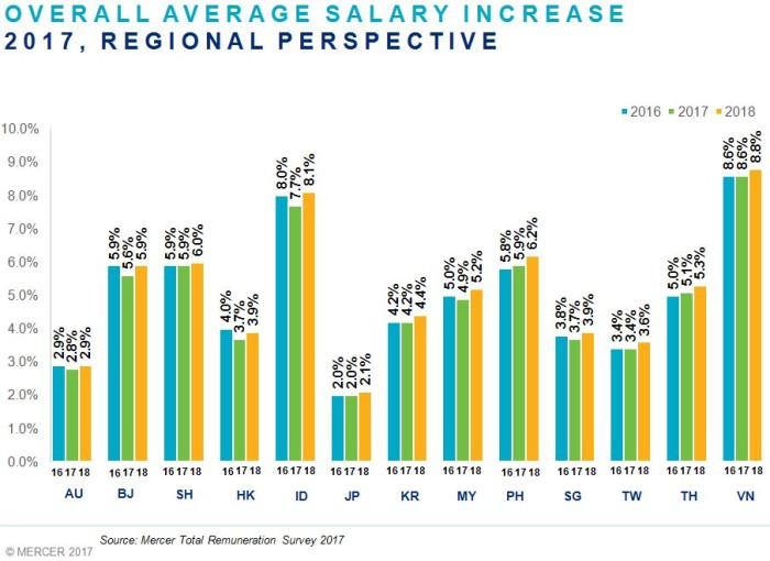 Mercer Global Compensation Planning Report and Total Remuneration Survey (TRS)