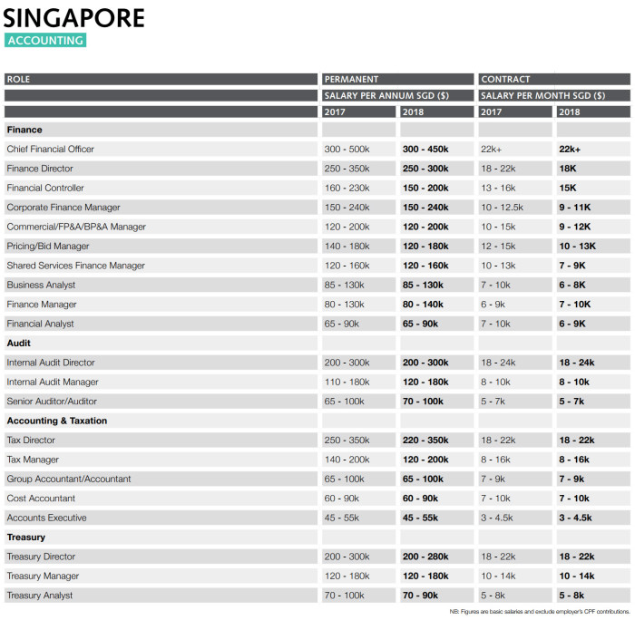 RW Singapore Accounting sector