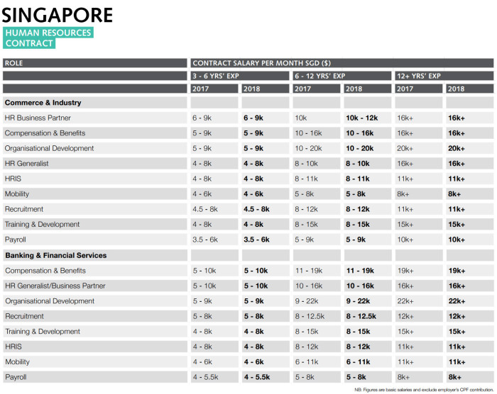 RW Singapore HR sector contract roles