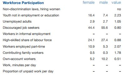 WEF_SG_workforce participation