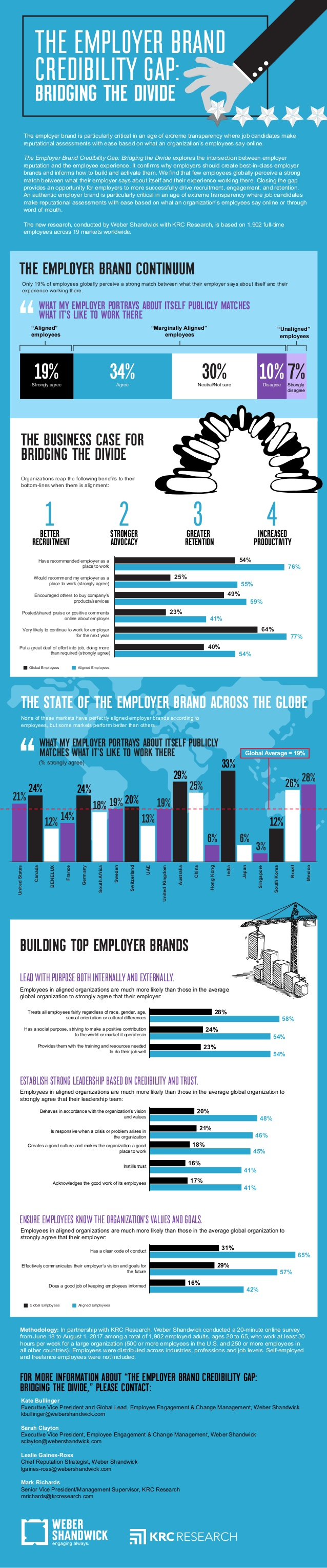 employer-brand-credibility-gap-infographic-1-638