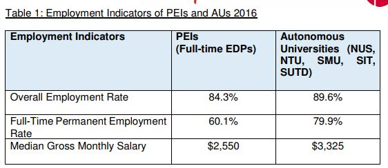 employment data of fresh grads