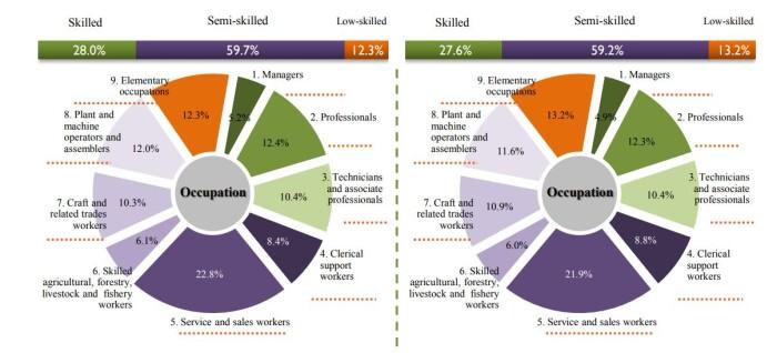 nicole-nov2017-DOSM-malaysia-workforce-15million-image 1