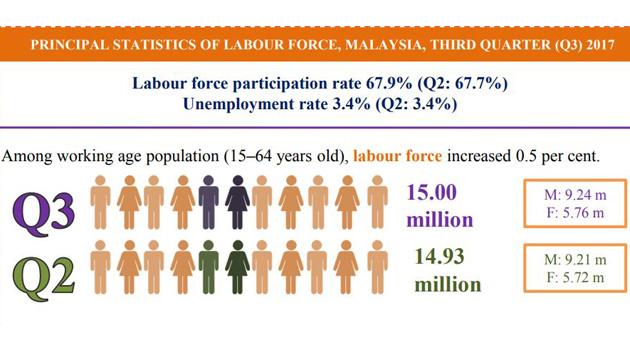 nicole-nov2017-MY-labour-force-infographic