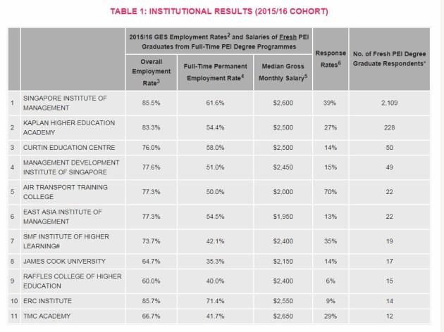 salaries of fresh grads in PEIs