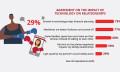 Aditi-Dec-2017-relationship-status-prudential-relationship-index-report-provided