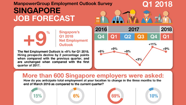 Hiring sentiment in India rises for Q1 2018 from last quarter