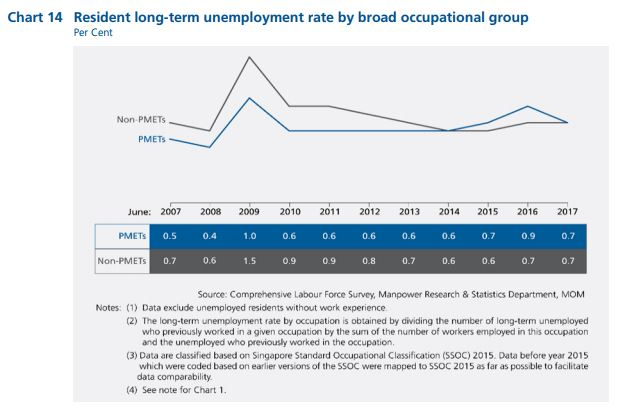Long term unemployment for PMETs
