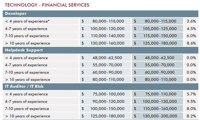 Salary developer financial services