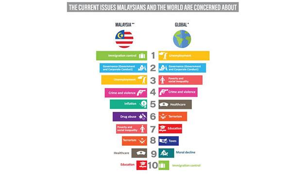 nicole-dec-2017-What-concerns-Malaysia