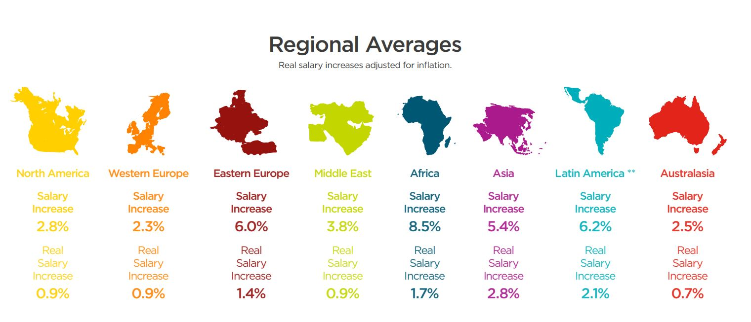 salary forecast infographic - Hay Group division of Korn Ferry