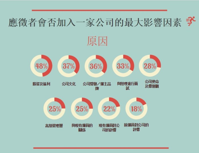 Bridgette_15_01_2018_infographic, why employees quit_Chinese