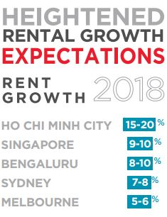 Singapore rental growth