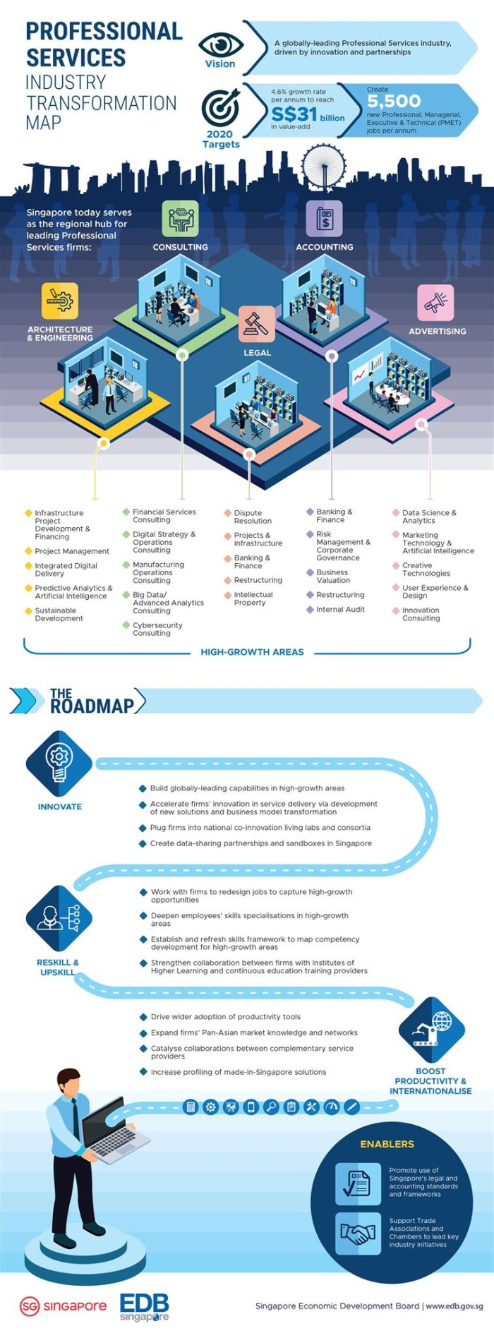 Professional services ITM infographic