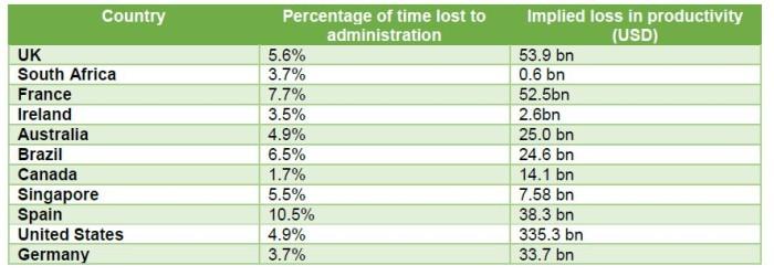 Sage survey productivity loss