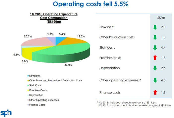 SPH 1Q2018 operating costs