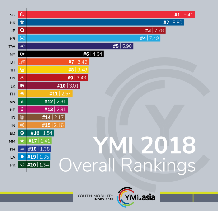 YMI2018_OverallRankings