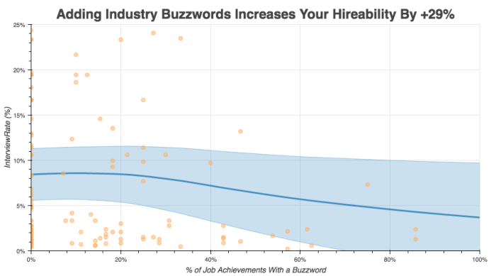 industry buzzwords for resumes