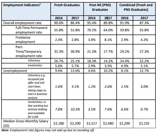 employment rate of poly graduates