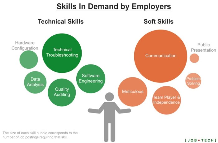 JobTech skills in demand