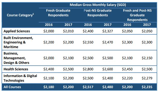 median gross monthly salary of poly graduates