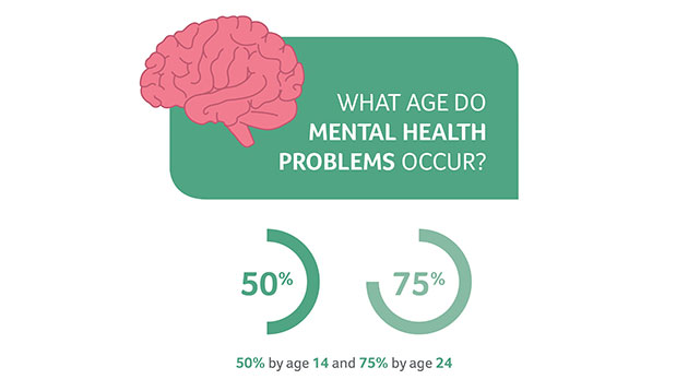 FSL mental health problems age