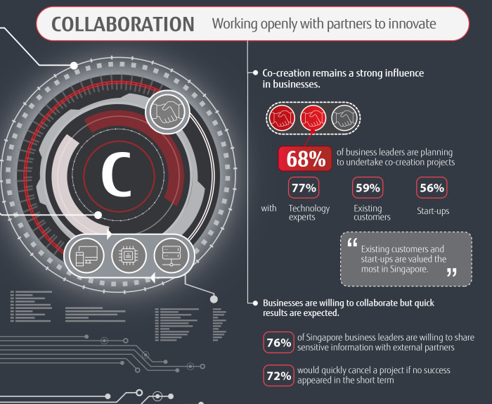 Fujitsu---Digital-Transformation-PACT-Infographic-Singapore (C)