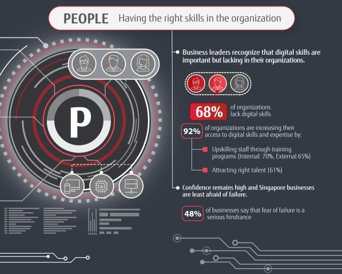Fujitsu---Digital-Transformation-PACT-Infographic-Singapore (P)