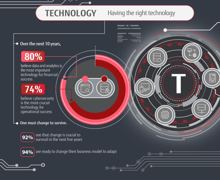 Fujitsu---Digital-Transformation-PACT-Infographic-Singapore (T)