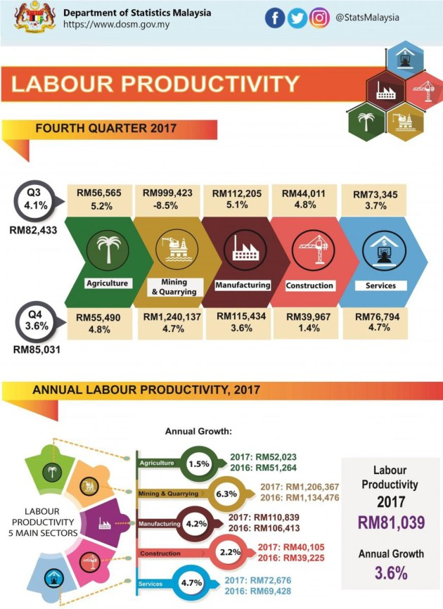Labour-Productivity-Fourth-Quarter-2017-2